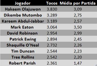 Tabela - Tim Duncan Tocos