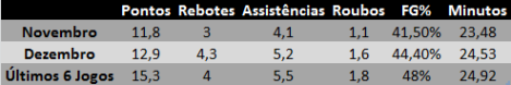 Tabela - Manu Ginobili Últimos 6 Jogos