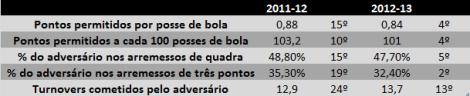 Tabela - Defesa do Spurs em 2012-13