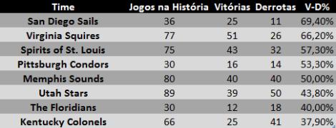 Tabela - Retrospecto do Spurs na ABA