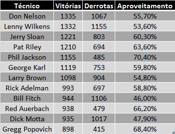 Tabela: 900 vitórias de Gregg Popovich