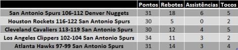 Tabela: Tim Duncan com mais de 30 pontos