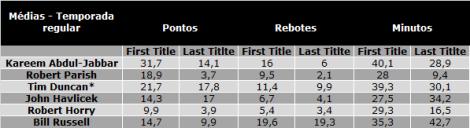 Tabela: Tim Duncan